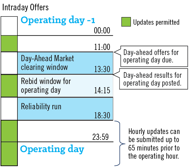 Intraday Offers Timeline
